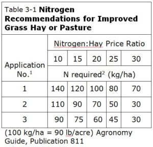 Nitrogen Recommendations for Improved Grass Hay or Pasture