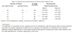 Determining Yield Potential for Various Plant Stand Counts
