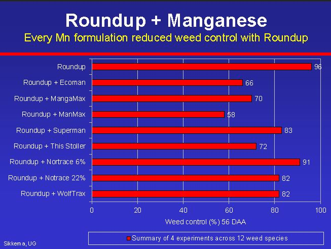 Effect on overall weed control when different manganese products were tank-mixed with glyphosate.