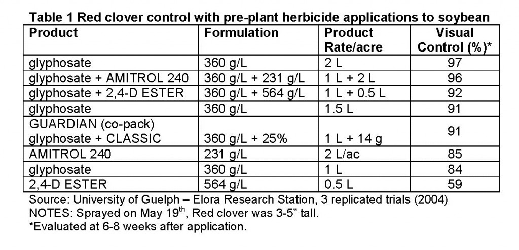 Table 1 Red clover control with pre-plant herbicide applications to soybean