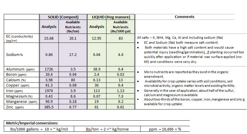 Aug 6 article - manure analysis Table 1 c