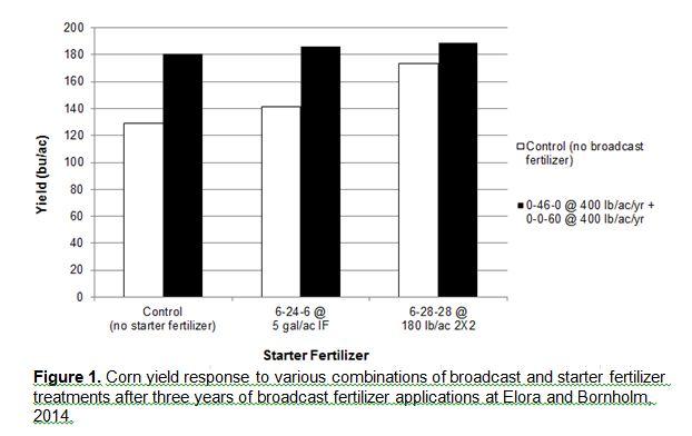 Figure 1- Intern report_corn_P&K study