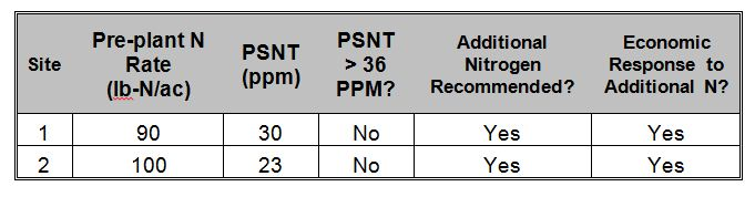 PSNT_Table3