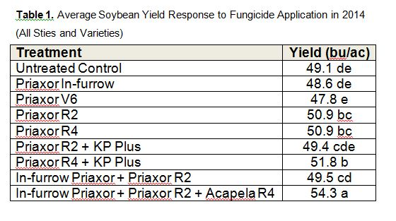 fungicide_response_soys_2014