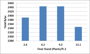 Effect of Canola Final Plant Stand on Yield