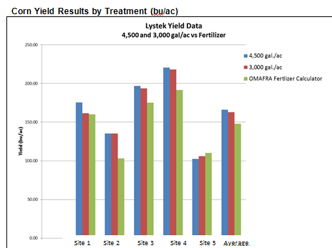 Yield Results on Corn with LysteGro applied 3,000 and 4,500 gal/ac Compared to Commercial Fertilizer