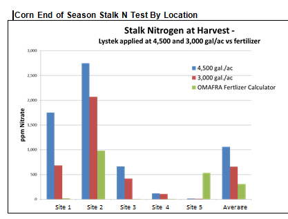 Residual N (using Stalk Nitrate test) for Corn with LysteGro applied at 3,000 and 4,500 gal/ac Compared to Commercial Fertilizer