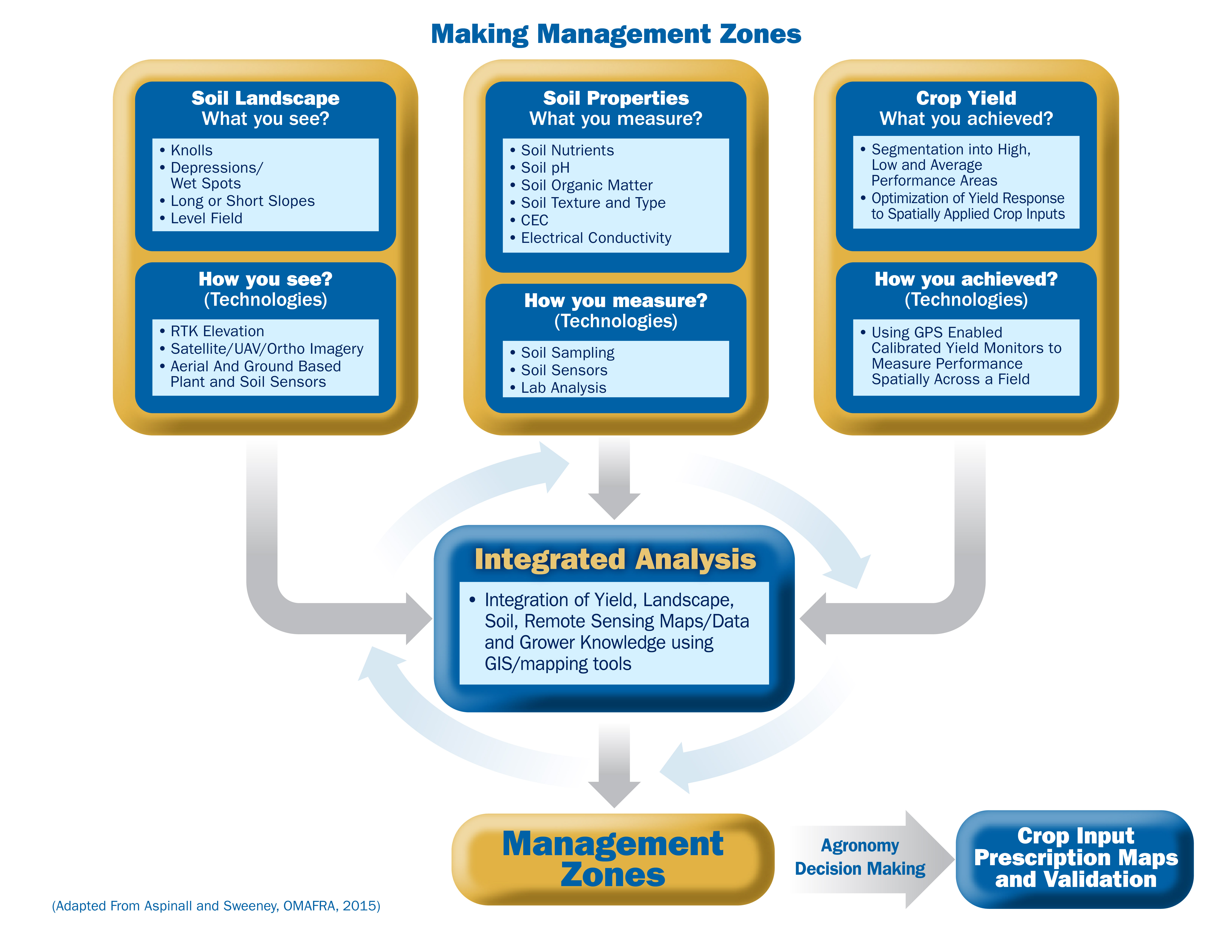 Representation of a management zone development process (adapted from Aspinall and Sweeney, OMAFRA, 2014).