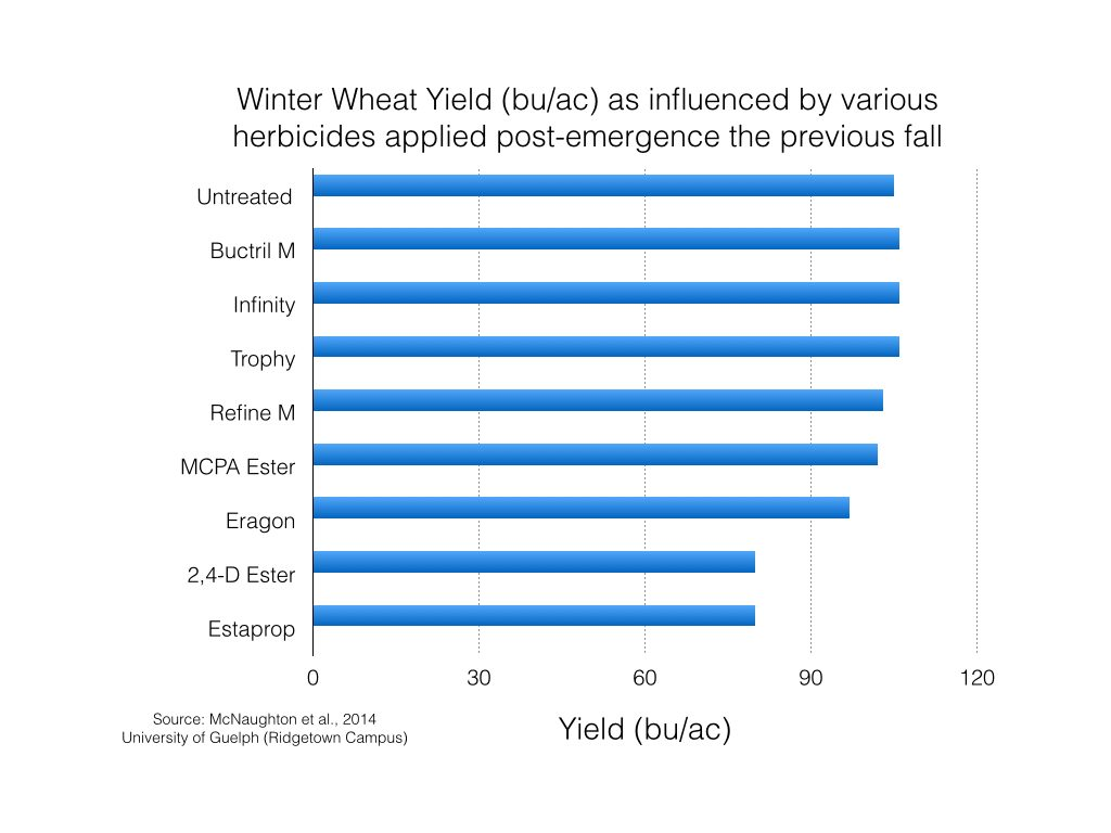 Figure 1. Grain yield (bu/ac) of winter wheat following the application of various different herbicides in the fall. Adapted from McNaughton et al., 2014