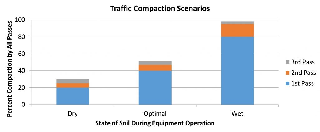 Compaction after multiple passes (Fulton and Shearer, OSU)