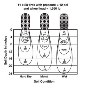 Compaction is deeper in wet soils (Adapted from Soehne, Agricultural Engineering,1957)