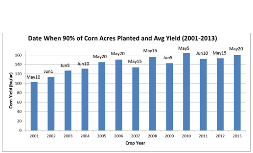 ONTARIO FIELD CROP REPORT_May_02_2017_Figure 3_Response fo Corn Yield to Planting Date