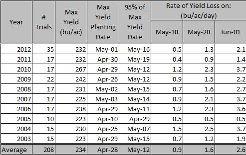 crop report test