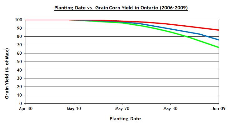 planting date fcn