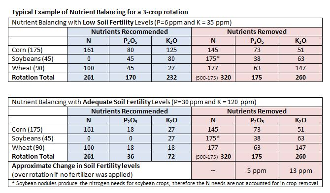 Table 1: Nutrient Balancing