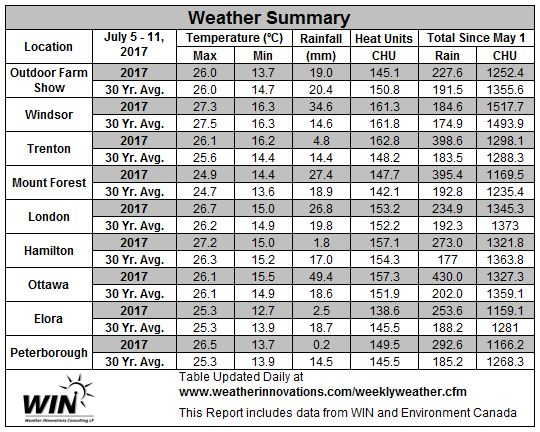 Table 1.   July 5 – 11, 2017 Weather data