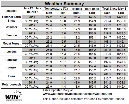 July 12 – 18, 2017 Weather data