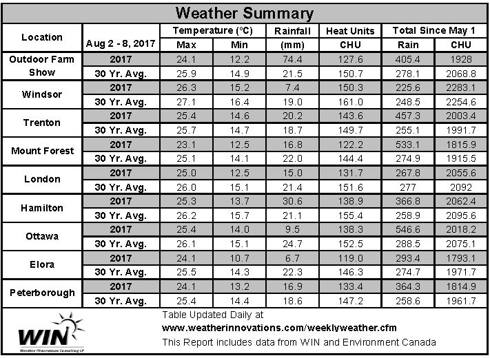 Chart showing weather data from Aug 2-8