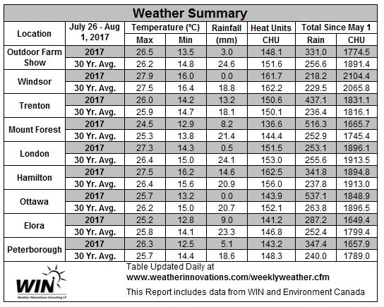Table 1. July 26 – August 1, 2017 Weather data