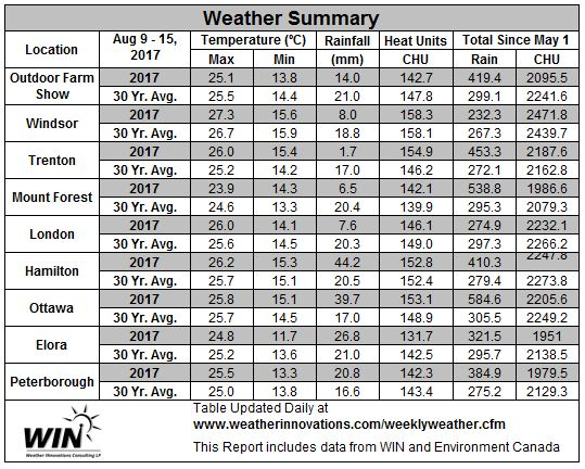 Table 2. August 9-15, 2017 Weather Data