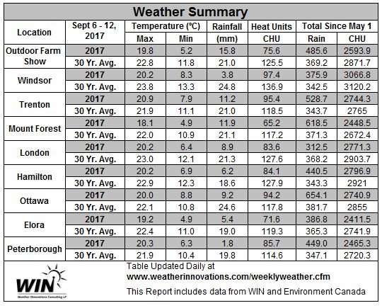 Table 2.  September 6 - 12, 2017 Weather Data