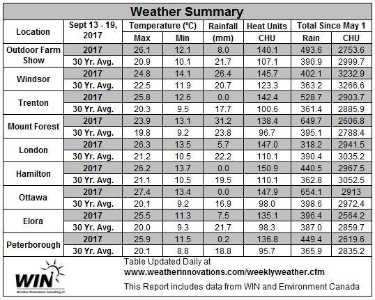 Table 2. September 13 - 19, 2017 Weather Data