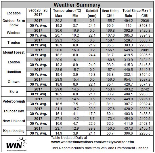 Table 2.  September 20 - 26, 2017 Weather Data