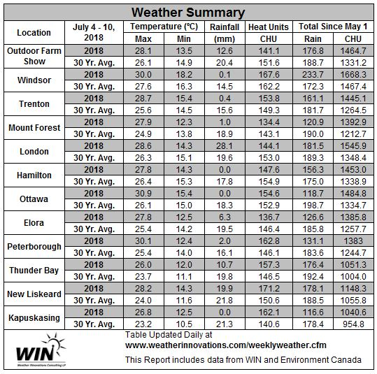 July 4 - 10, 2018 Weather data