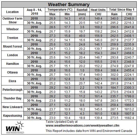 August 8-14, 2018 Weather Data
