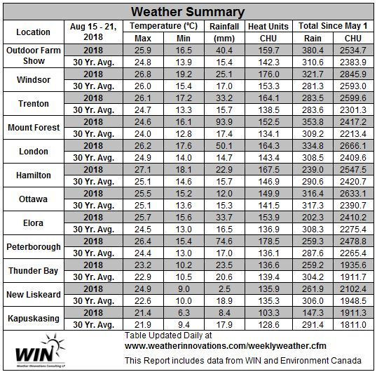 August 15-21, 2018 Weather Data