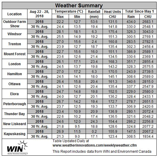 August 22-28, 2018 Weather Data