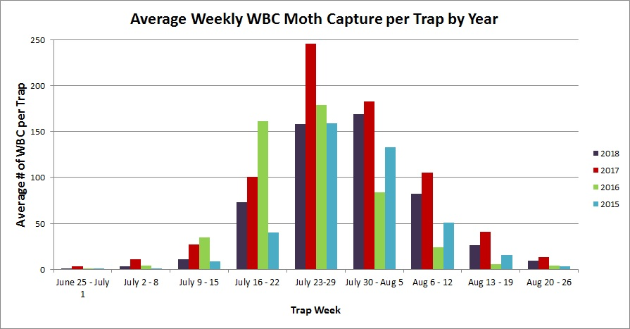 Figure 1. Western bean cutworm peak flights for 2015 to 2018