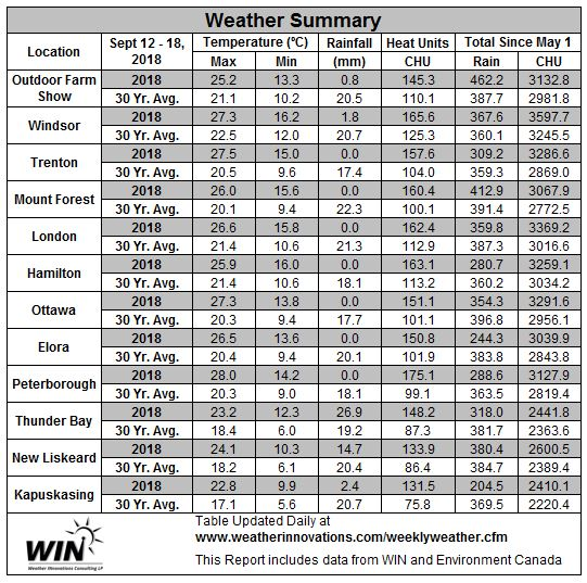 September 12-18, 2018 Weather Data