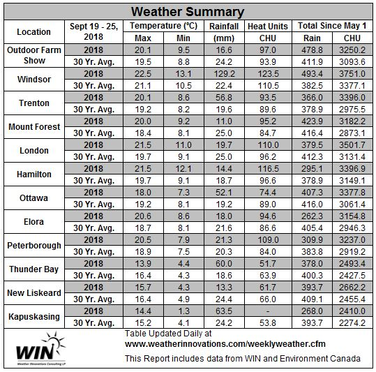 September 19-25, 2018 Weather Data