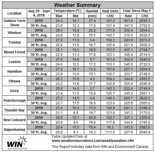 August 29 – September 4, 2018 Weather Data