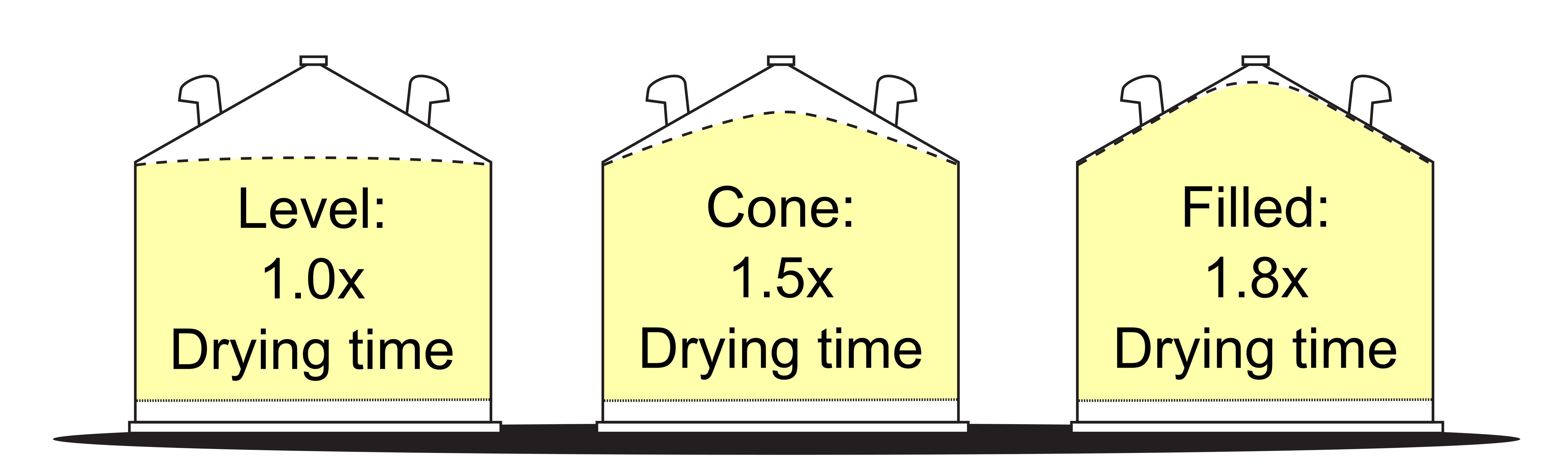 Figure 1: Uneven grain dries much more slowly than level grain (based on 36 ft. diameter bin with 12 ft. grain depth, and average airflow of 2 CFM per bushel)
