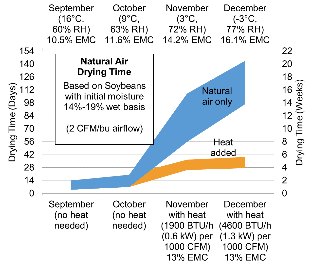 Figure 2: Estimated time for natural air drying of soybeans, with and without additional heat added. EMC values indicate the final grain moisture after drying. Temperature and Relative Humidity (RH) are based on 30-year average data from London, Ontario.