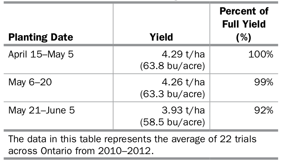 Table 1. The effect on soybean planting date on yield (Source: OMAFRA Agronomy Guide for Field Crops, Publication 811).