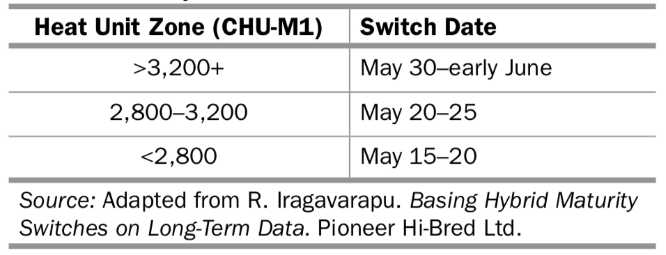 Table 2. Recommended dates to switch from full-season hybrids across various heat unit zones (Source: OMAFRA Agronomy Guide for Field Crops, Publication 811).