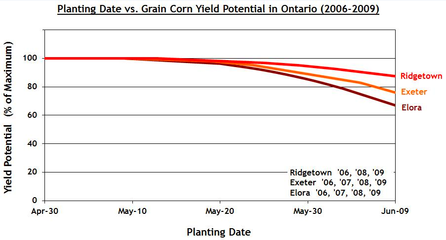 Figure 3.  Influence of Planting Date on Corn Yield Potential