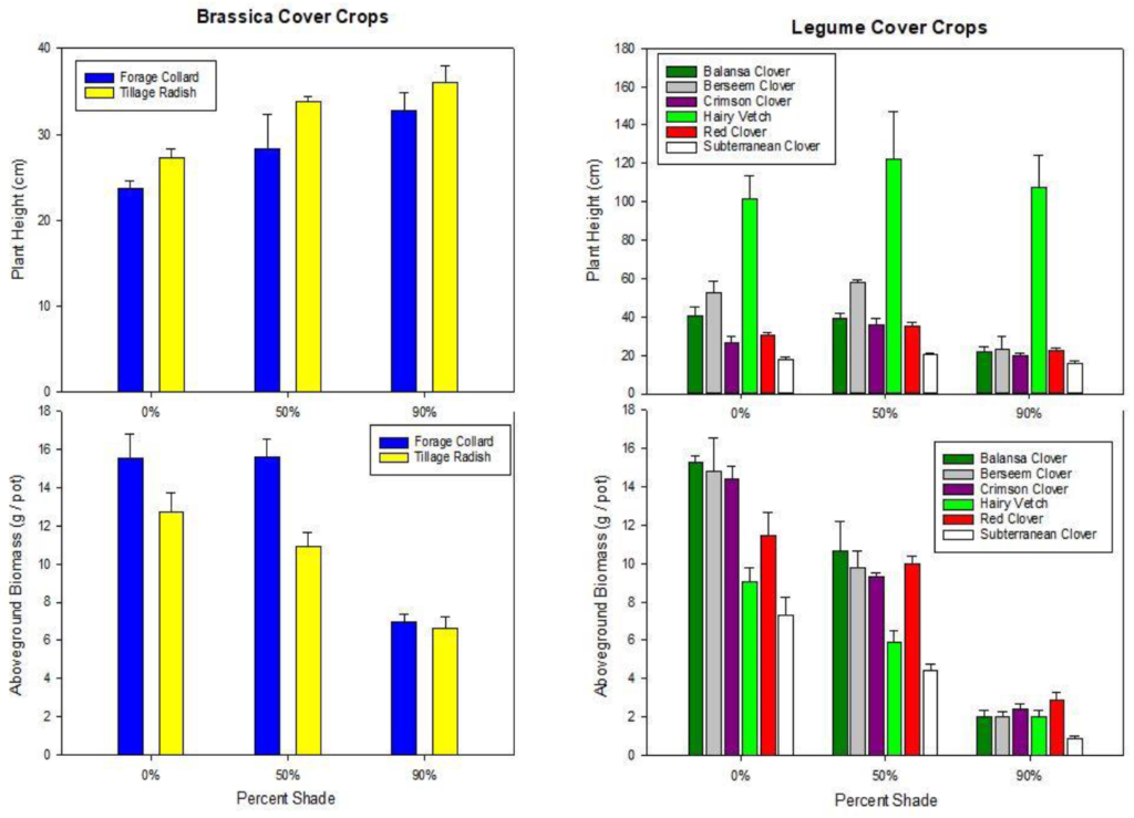 Graphs showing Plant height and above-ground biomass of cover crop species grown under 0%, 50%, and 90% shade. (Shared with permission from Haden, Yost, and Kuether, Ohio State University - ATI, Wooster)