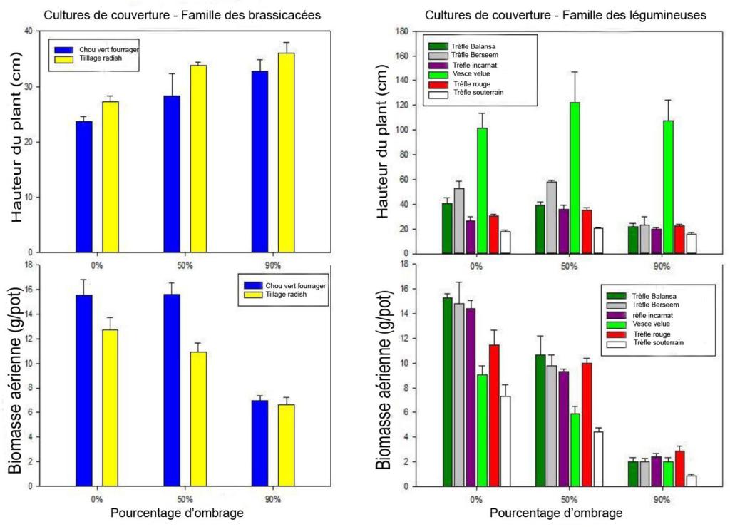 Hauteur des plants et biomasse aérienne d'espèces de cultures de couverture cultivées sous 0 %, 50 % et 90 % d'ombre. (Avec la permission de Haden, Yost et Kuether, Ohio State University - ATI, Wooster)