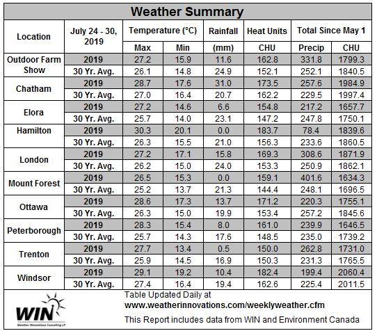 weather data table July 24-30, 2019