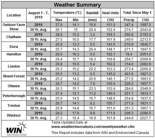 August 1-7, 2019 Weather Data