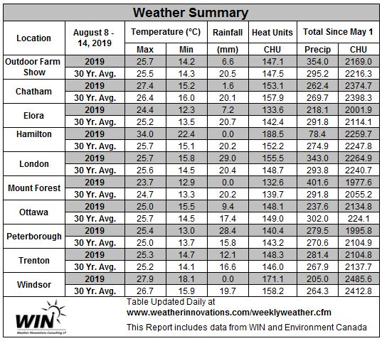 August 8-14, 2019 Weather Data