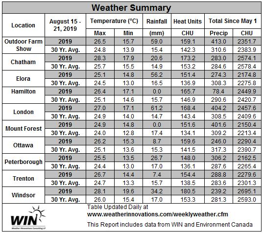 August 15-21, 2019 Weather Data
