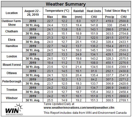 August 22-28, 2019 Weather Data