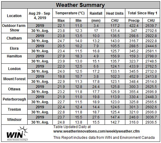 August 29 – September 4, 2019 Weather Data