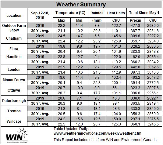 September 12 - 18, 2019 Weather Data