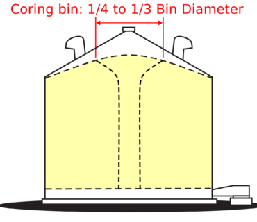 This graphic shows a grain bin and highlights the centre core where fines collect.